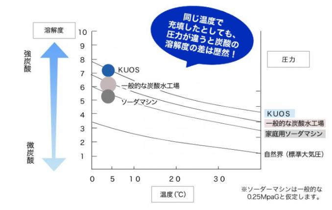 炭酸水強さグラフ